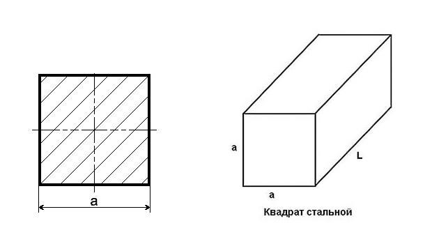 Классификация стального квадрата
